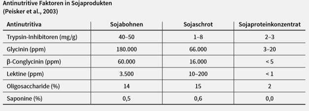 Sano24_Blog_Beitrag_Absetzphase_Ferkel_Sojaprodukte_Tabelle