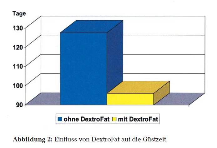 Sano24_Blog_Beitrag_DextroFatProtect_Grafik_Praxistest