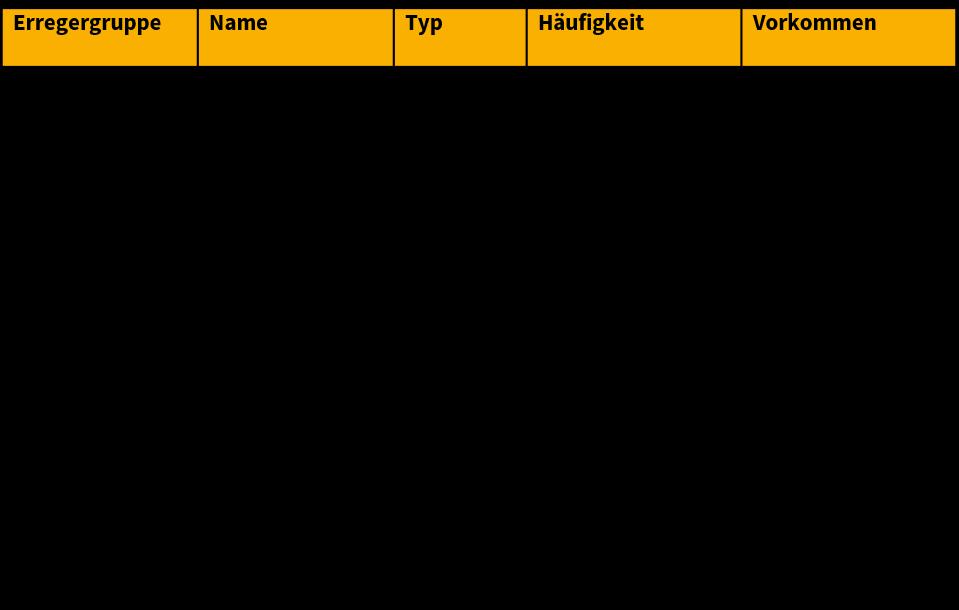 Sano24_Blog_Beitrag_Mastitis_Tabelle_-bersicht_bakterielle_Erreger_Euterentz-ndung_K-he