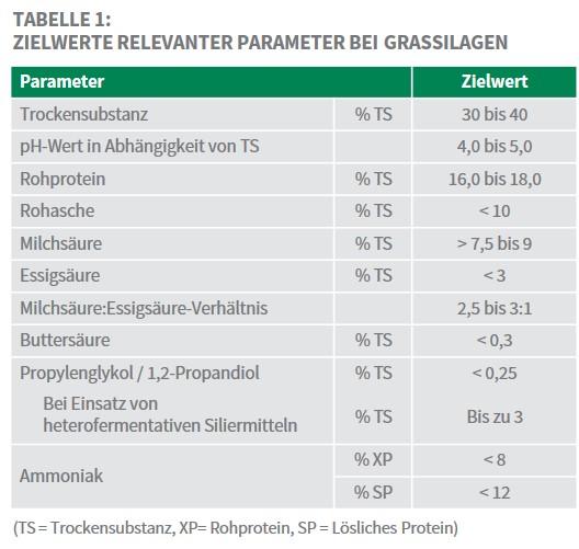 Sano24_Blog_Beitrag_Tabelle_Zielwerte_relevanter_Parameter_Grassilagen_Siliererfolg_messbar_machen_ii