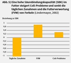 Sano24_Blog_Beitrag_Absetzphase_Ferkel_S-urebindungskapazit-t_Grafik