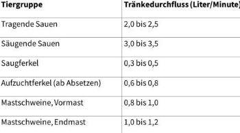 Sano24_Blog_Beitrag_Tabelle_Tr-nkefluss_Hitzestress_bei_Schweinen