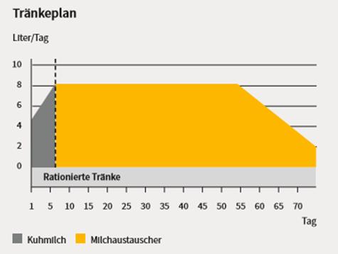 Sano24_Blog_Beitrag_Grafik_Tr-nkeplan_rationierte_Tr-nke_Tr-nkephase_Kalb