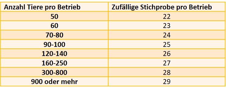 Tabelle_Blog_Sano24_ASP_Status_Kruse