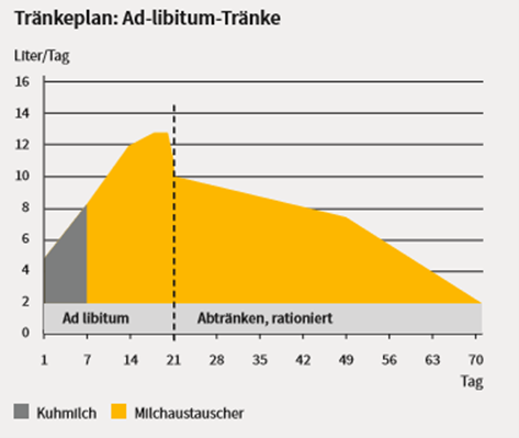 Sano24_Blog_Beitrag_Grafik_Tr-nkeplan_Ad-libitum-Tr-nke_Tr-nkephase